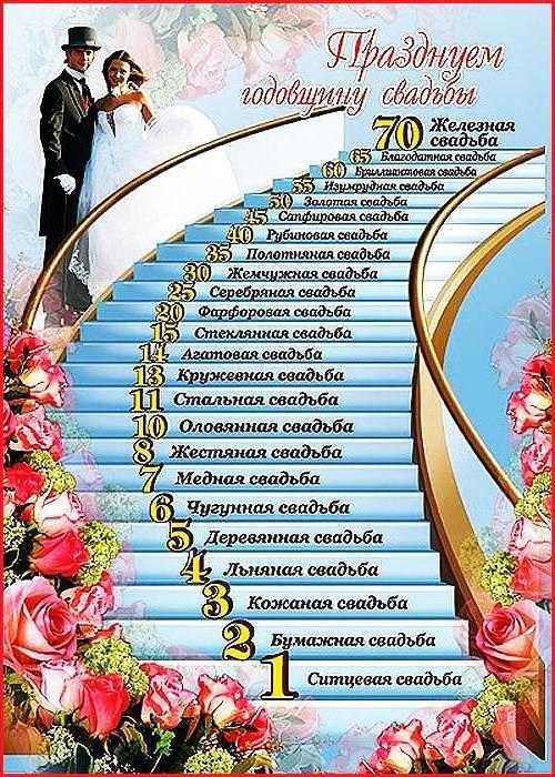 27c032b7fec84fb Родственники и приглашённые гости часто затрудняются подобрать нужные  слова, поэтому тема статьи – короткое поздравление с годовщиной свадьбы.